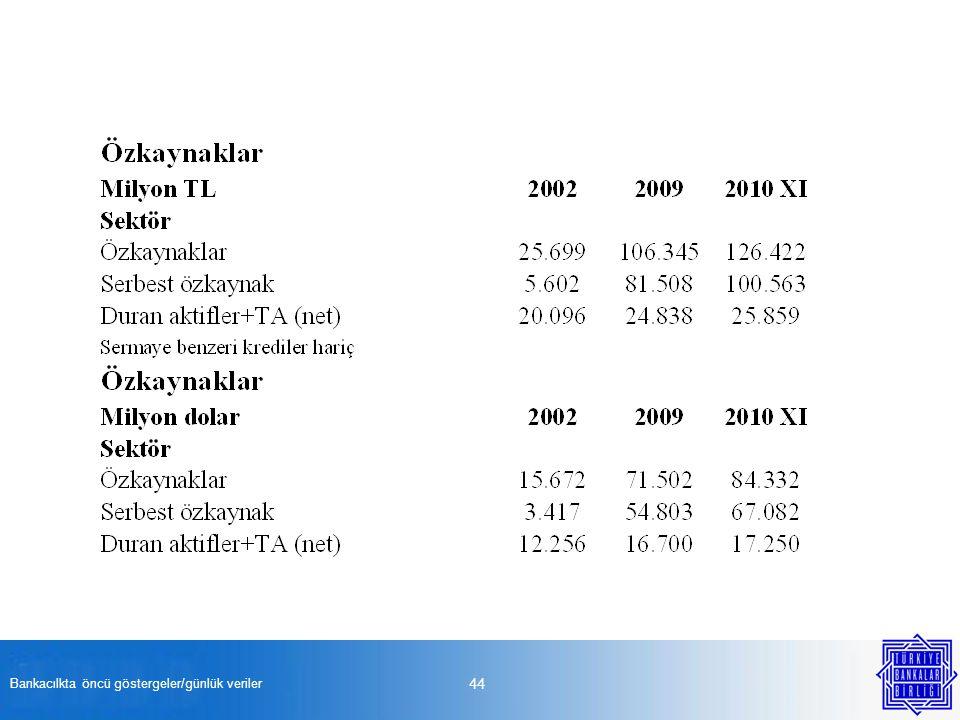 Bankacılkta öncü göstergeler/günlük veriler 44