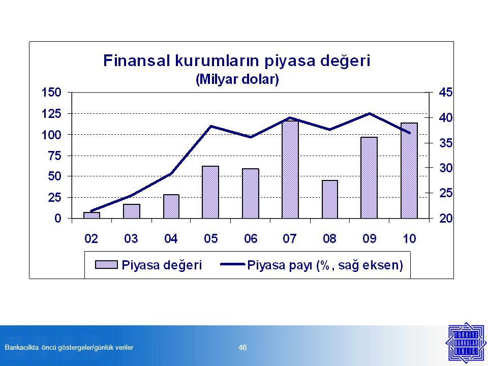 Bankacılkta öncü göstergeler/günlük veriler 46