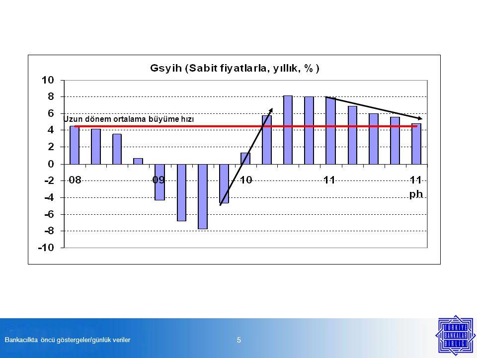 Bankacılkta öncü göstergeler/günlük veriler 5 Uzun dönem ortalama büyüme hızı