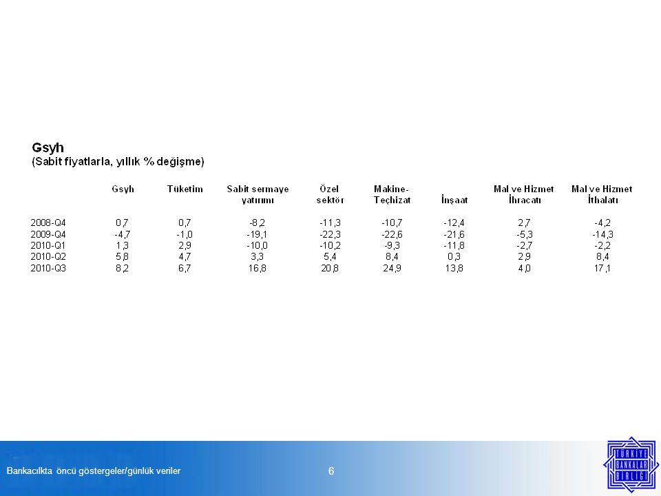 Bankacılkta öncü göstergeler/günlük veriler 47