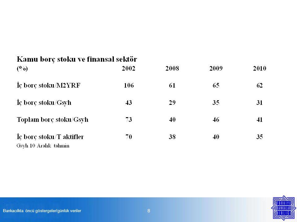 Bankacılkta öncü göstergeler/günlük veriler 19