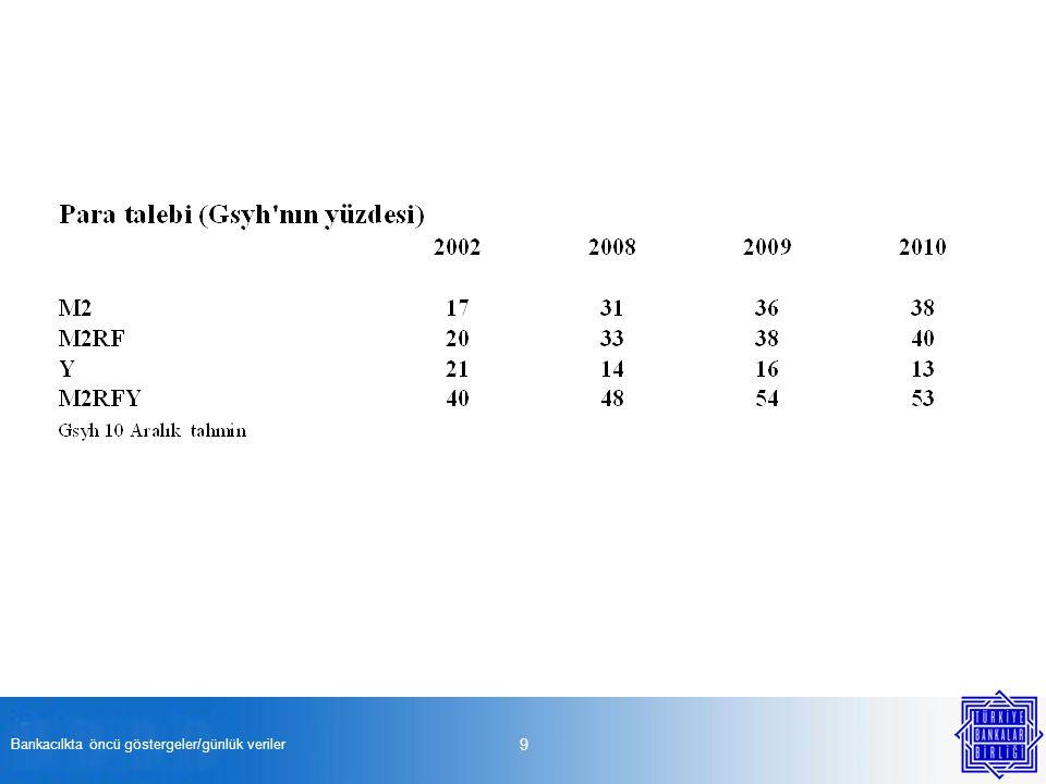 Bankacılkta öncü göstergeler/günlük veriler 40