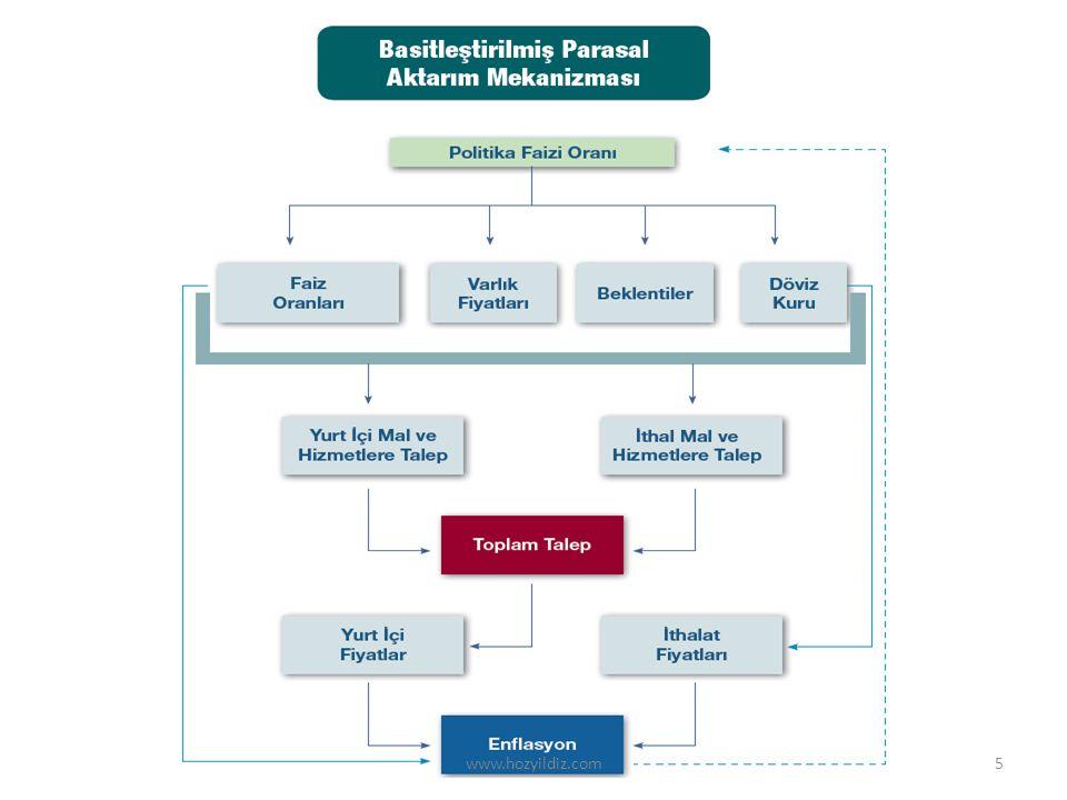 Operasyonel anlamda para politikası araçları www.hozyildiz.com26