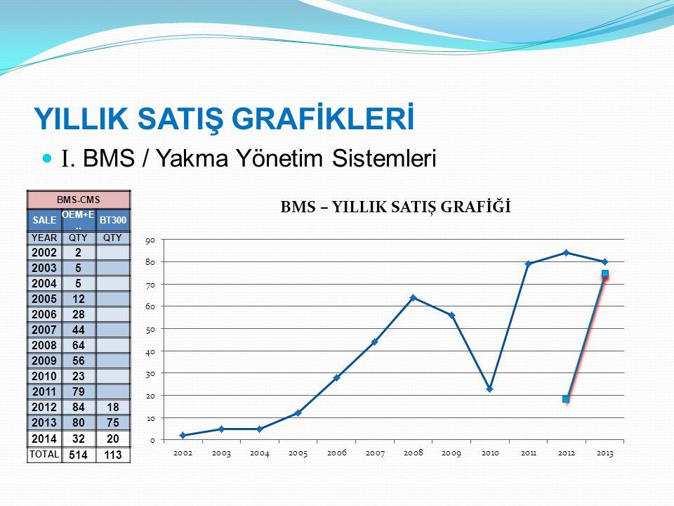 YILLIK SATIŞ GRAFİKLERİ I. BMS / Yakma Yönetim Sistemleri BMS-CMS SALE OEM+E..