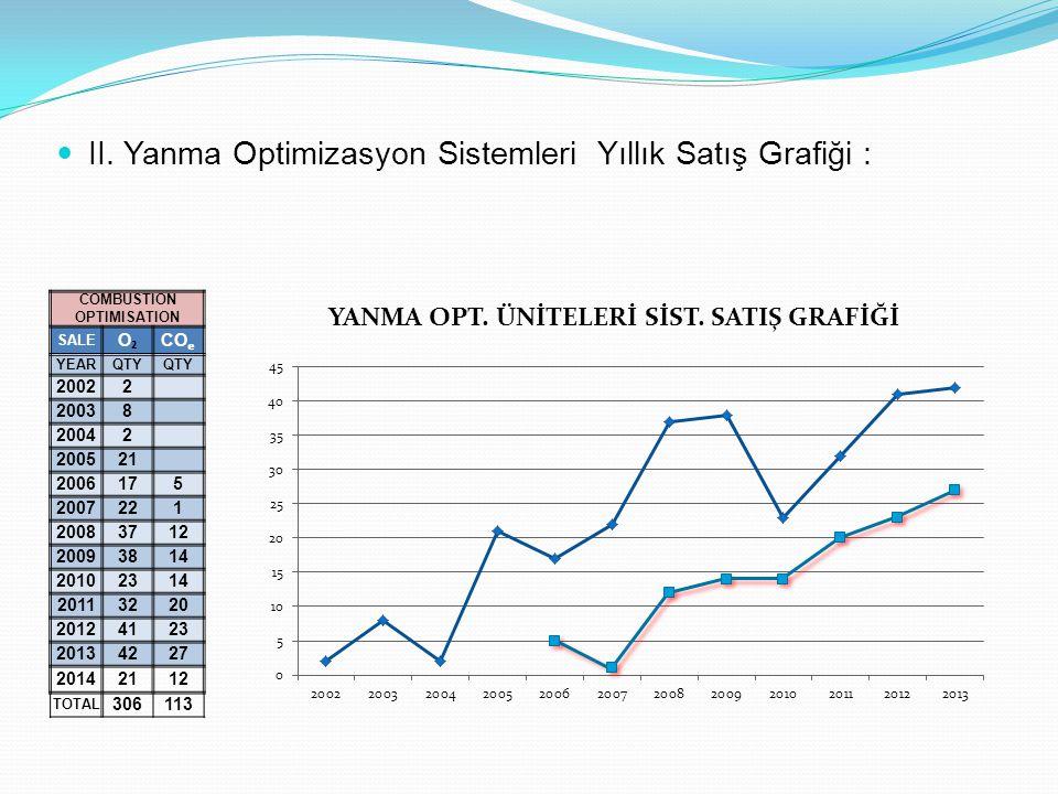 II. Yanma Optimizasyon Sistemleri Yıllık Satış Grafiği : COMBUSTION OPTIMISATION SALE O₂O₂ CO YEARQTY 20022 20038 20042 200521 2006175 2007221 2008371