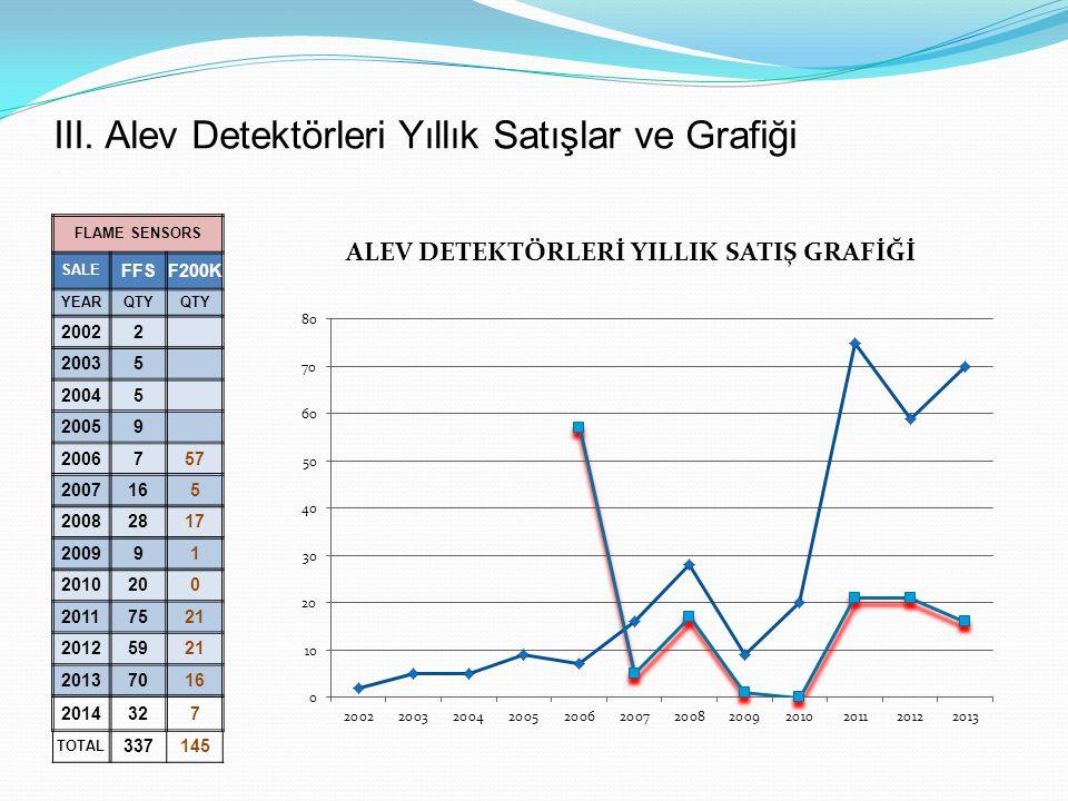 III. Alev Detektörleri Yıllık Satışlar ve Grafiği FLAME SENSORS SALE FFSF200K YEARQTY 20022 20035 20045 20059 2006757 2007165 20082817 200991 2010200