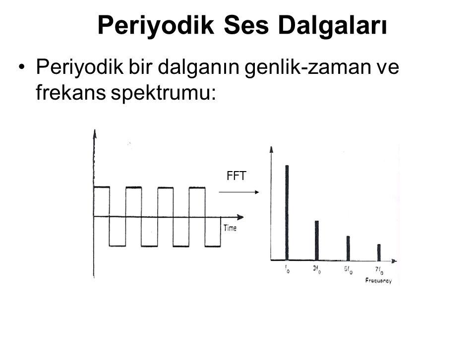 Periyodik bir dalganın genlik-zaman ve frekans spektrumu: Periyodik Ses Dalgaları FFT