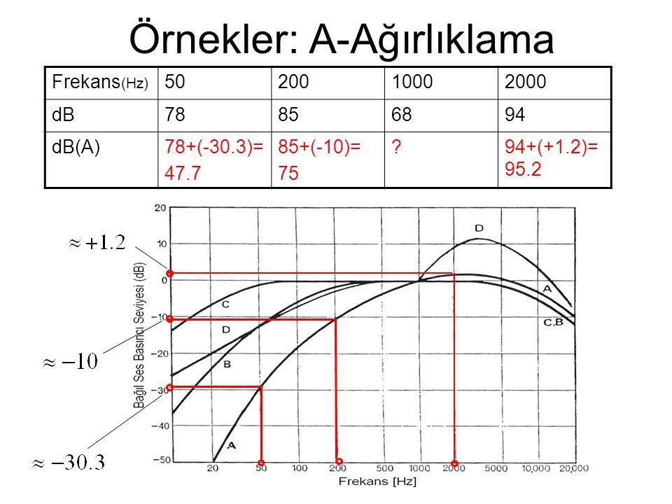 Örnekler: A-Ağırlıklama Frekans (Hz) 5020010002000 dB78856894 dB(A)78+(-30.3)= 47.7 85+(-10)= 75 ?94+(+1.2)= 95.2