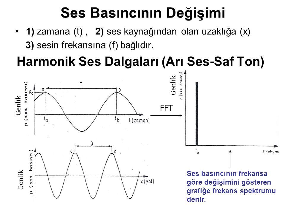 Ses Basıncının Değişimi 1) zamana (t), 2) ses kaynağından olan uzaklığa (x) 3) sesin frekansına (f) bağlıdır. Harmonik Ses Dalgaları (Arı Ses-Saf Ton)