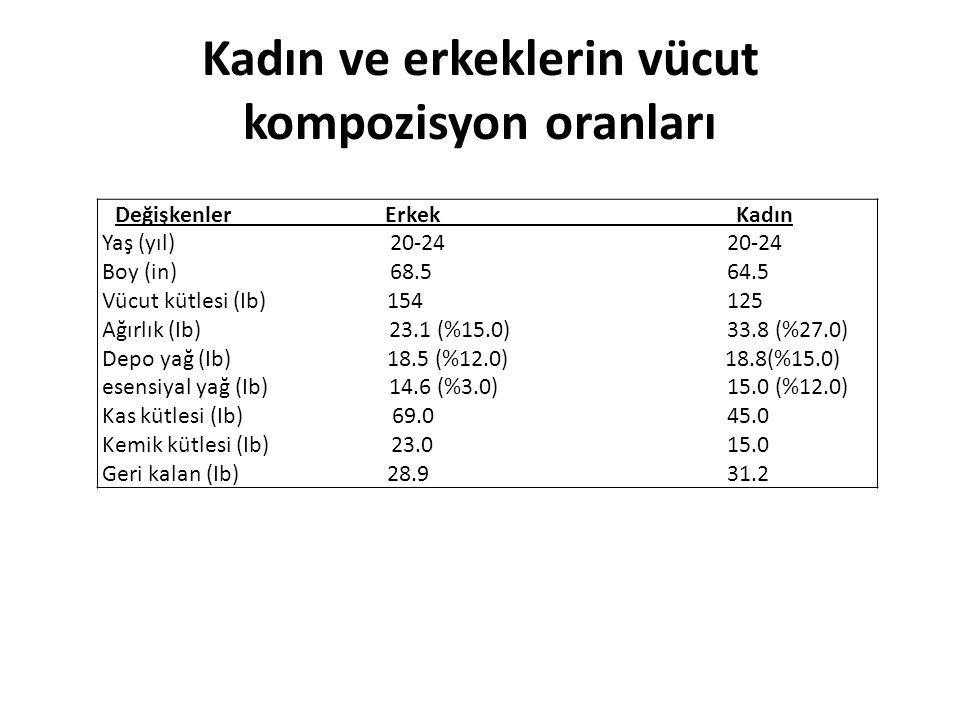 Kadın ve erkeklerin vücut kompozisyon oranları Değişkenler Erkek Kadın Yaş (yıl) 20-24 20-24 Boy (in) 68.5 64.5 Vücut kütlesi (Ib) 154 125 Ağırlık (Ib) 23.1 (%15.0) 33.8 (%27.0) Depo yağ (Ib) 18.5 (%12.0) 18.8(%15.0) esensiyal yağ (Ib) 14.6 (%3.0) 15.0 (%12.0) Kas kütlesi (Ib) 69.0 45.0 Kemik kütlesi (Ib) 23.0 15.0 Geri kalan (Ib) 28.9 31.2