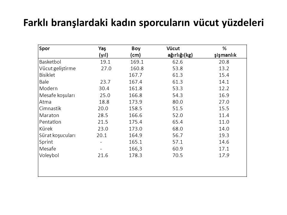 Farklı branşlardaki kadın sporcuların vücut yüzdeleri Spor Yaş Boy Vücut % (yıl) (cm) ağırlığı(kg) şişmanlık Basketbol 19.1 169.1 62.6 20.8 Vücut geli