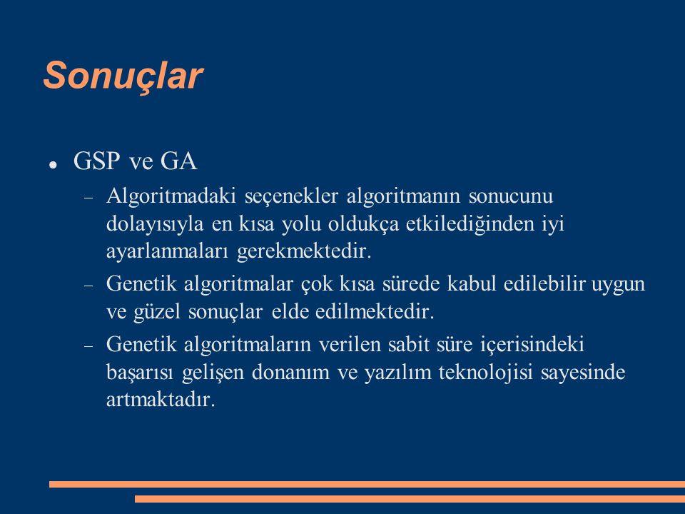 Sonuçlar GSP ve GA  Algoritmadaki seçenekler algoritmanın sonucunu dolayısıyla en kısa yolu oldukça etkilediğinden iyi ayarlanmaları gerekmektedir. 