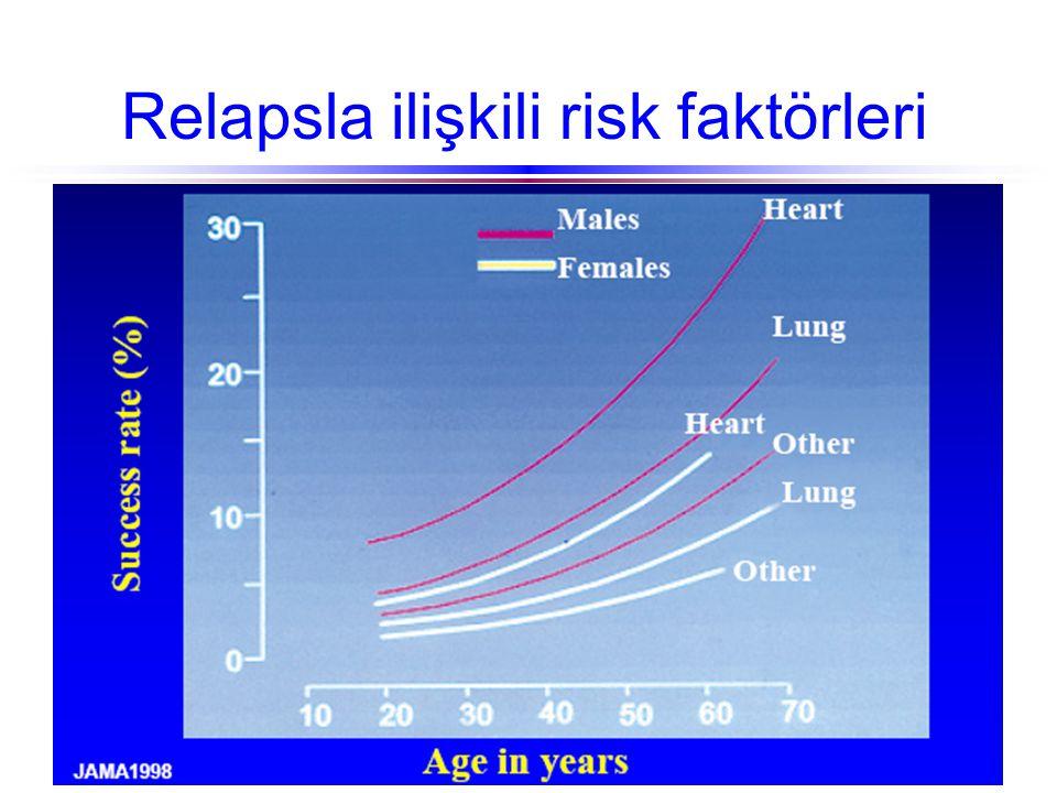 Relapsla ilişkili risk faktörleri