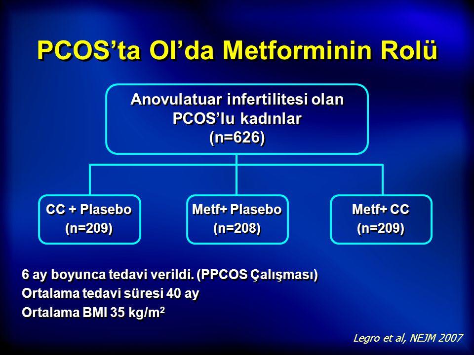 PCOS'ta OI'da Metforminin Rolü Anovulatuar infertilitesi olan PCOS'lu kadınlar (n=626) CC + Plasebo (n=209) CC + Plasebo (n=209) Metf+ Plasebo (n=208)