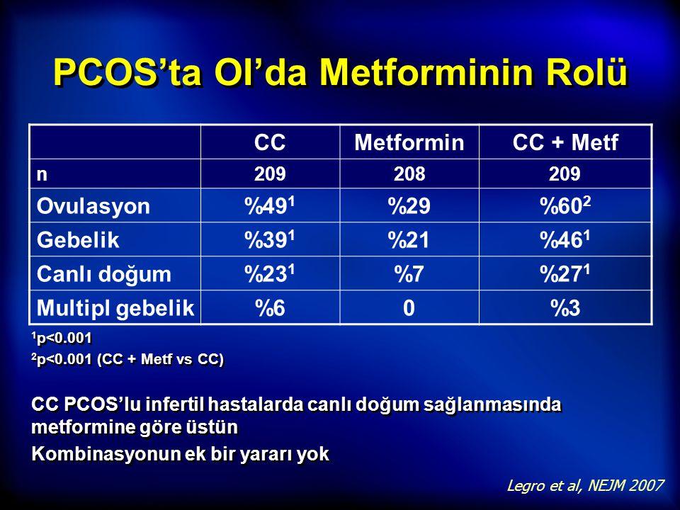 PCOS'ta OI'da Metforminin Rolü 1 p<0.001 2 p<0.001 (CC + Metf vs CC) 1 p<0.001 2 p<0.001 (CC + Metf vs CC) Legro et al, NEJM 2007 CCMetforminCC + Metf