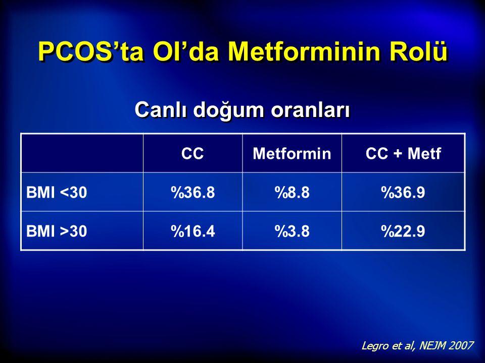 PCOS'ta OI'da Metforminin Rolü Legro et al, NEJM 2007 CCMetforminCC + Metf BMI <30%36.8%8.8%36.9 BMI >30%16.4%3.8%22.9 Canlı doğum oranları