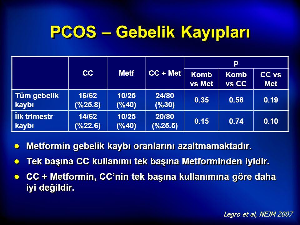 PCOS – Gebelik Kayıpları ● Metformin gebelik kaybı oranlarını azaltmamaktadır. ● Tek başına CC kullanımı tek başına Metforminden iyidir. ● CC + Metfor