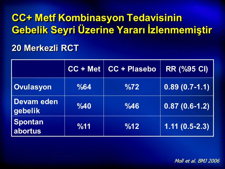 CC+ Metf Kombinasyon Tedavisinin Gebelik Seyri Üzerine Yararı İzlenmemiştir 20 Merkezli RCT CC + MetCC + PlaseboRR (%95 CI) Ovulasyon%64%720.89 (0.7-1