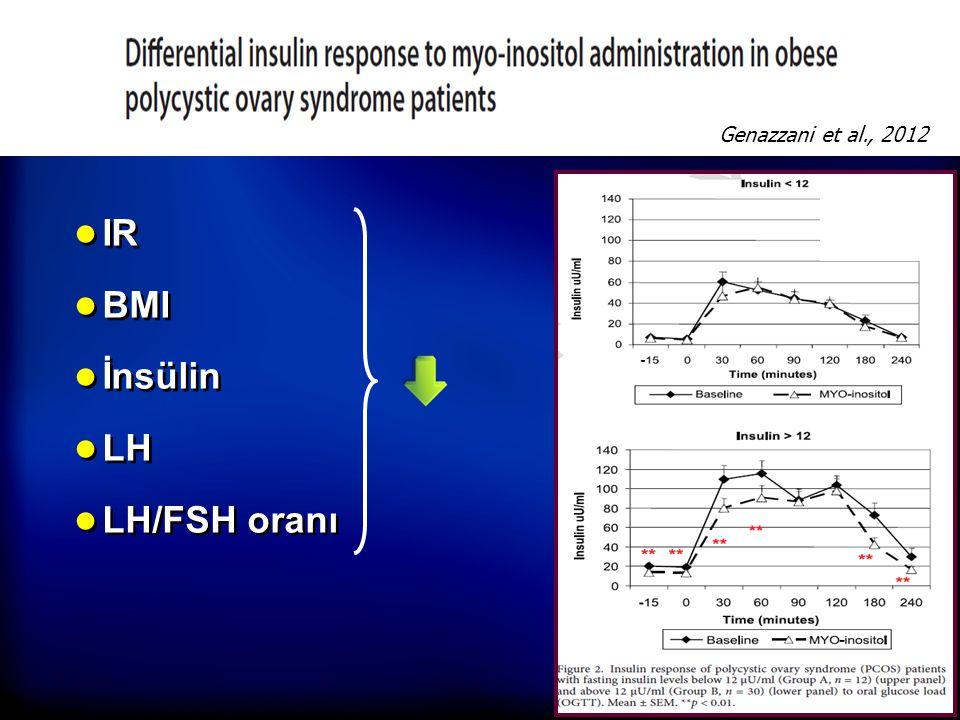 ● IR ● BMI ● İnsülin ● LH ● LH/FSH oranı Genazzani et al., 2012