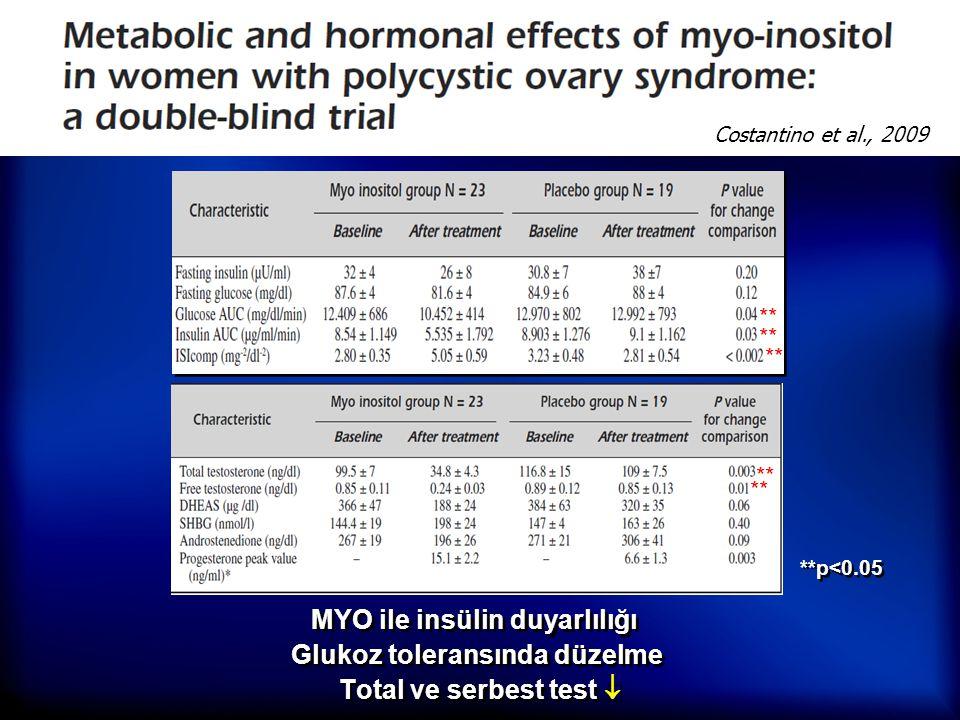 MYO ile insülin duyarlılığı  Glukoz toleransında düzelme Total ve serbest test  **p<0.05 ** Costantino et al., 2009