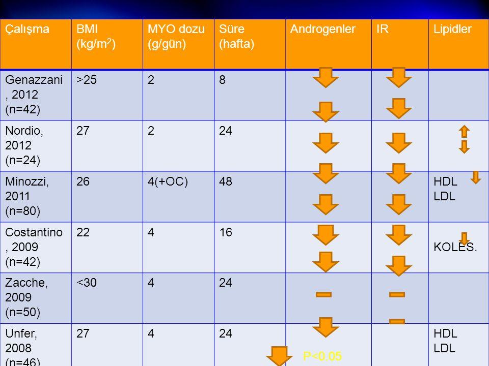 ÇalışmaBMI (kg/m 2 ) MYO dozu (g/gün) Süre (hafta) AndrogenlerIRLipidler Genazzani, 2012 (n=42) >2528 Nordio, 2012 (n=24) 27224 Minozzi, 2011 (n=80) 2