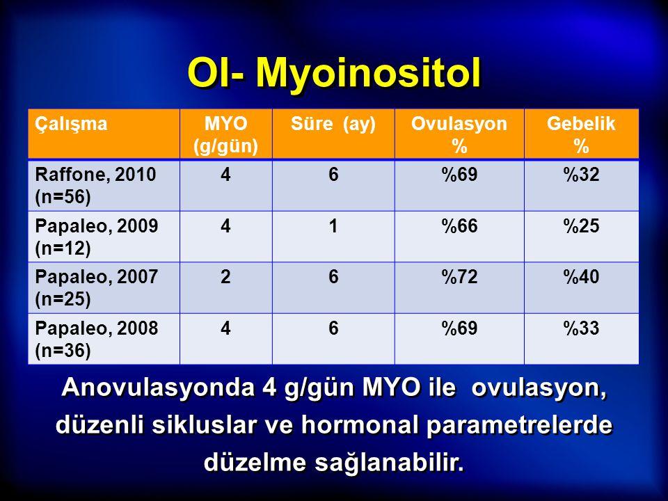 OI- Myoinositol ÇalışmaMYO (g/gün) Süre (ay)Ovulasyon % Gebelik % Raffone, 2010 (n=56) 46%69%32 Papaleo, 2009 (n=12) 41%66%25 Papaleo, 2007 (n=25) 26%