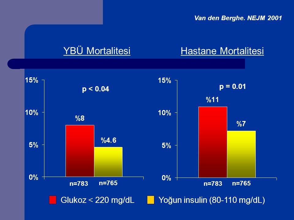 YBÜ Mortalitesi Hastane Mortalitesi p = 0.01 p < 0.04 n=783 n=765 Glukoz < 220 mg/dL Yoğun insulin (80-110 mg/dL) n=783 n=765 Van den Berghe.