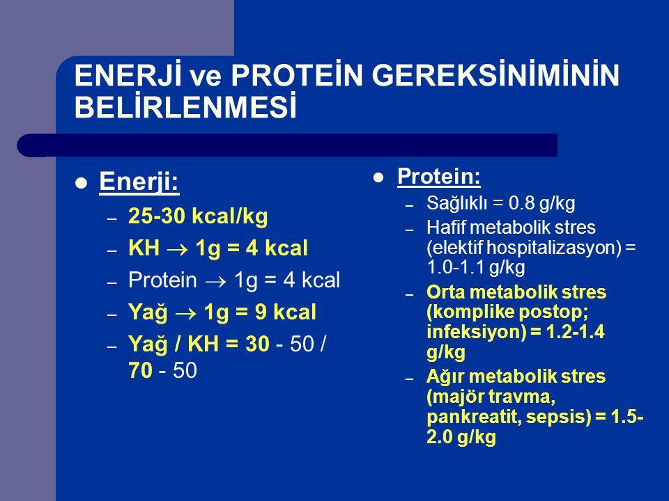 ENERJİ ve PROTEİN GEREKSİNİMİNİN BELİRLENMESİ Enerji: – 25-30 kcal/kg – KH  1g = 4 kcal – Protein  1g = 4 kcal – Yağ  1g = 9 kcal – Yağ / KH = 30 - 50 / 70 - 50 Protein: – Sağlıklı = 0.8 g/kg – Hafif metabolik stres (elektif hospitalizasyon) = 1.0-1.1 g/kg – Orta metabolik stres (komplike postop; infeksiyon) = 1.2-1.4 g/kg – Ağır metabolik stres (majör travma, pankreatit, sepsis) = 1.5- 2.0 g/kg