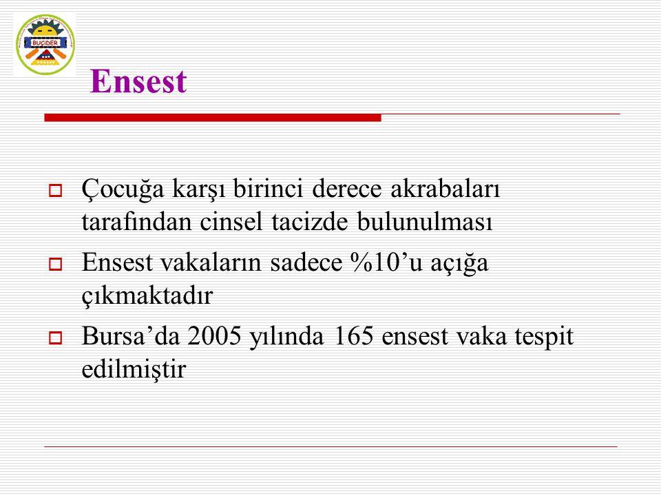 Ensest  Çocuğa karşı birinci derece akrabaları tarafından cinsel tacizde bulunulması  Ensest vakaların sadece %10'u açığa çıkmaktadır  Bursa'da 200