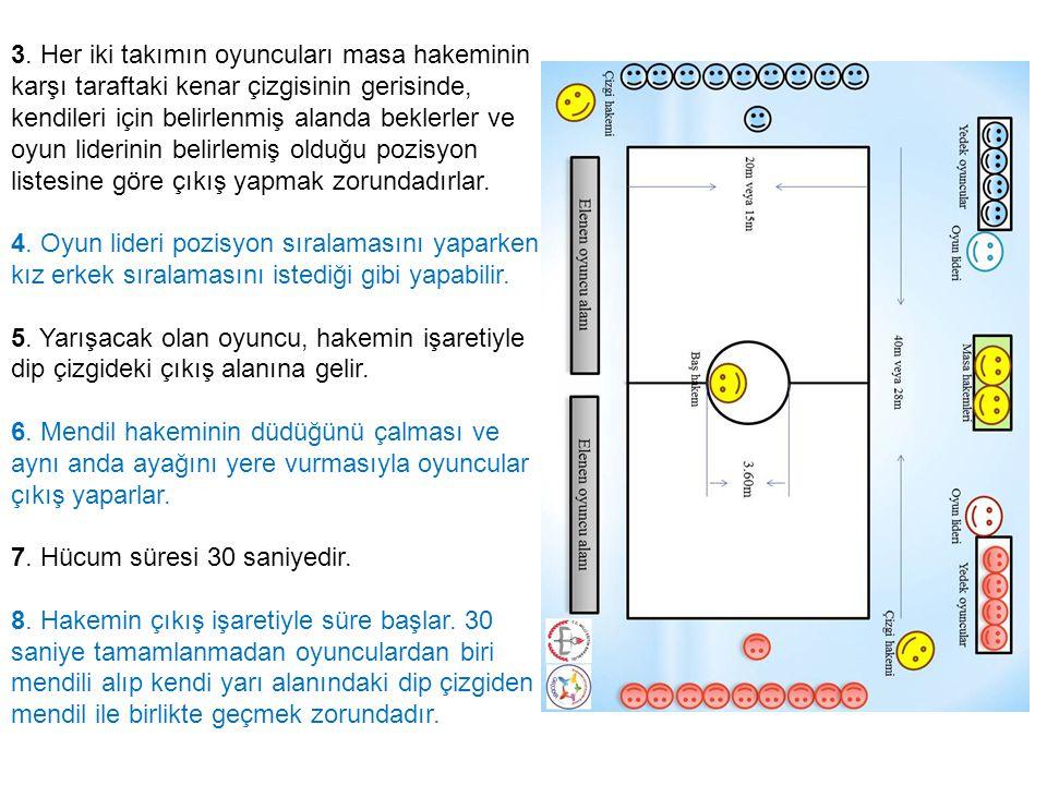 3. Her iki takımın oyuncuları masa hakeminin karşı taraftaki kenar çizgisinin gerisinde, kendileri için belirlenmiş alanda beklerler ve oyun liderinin