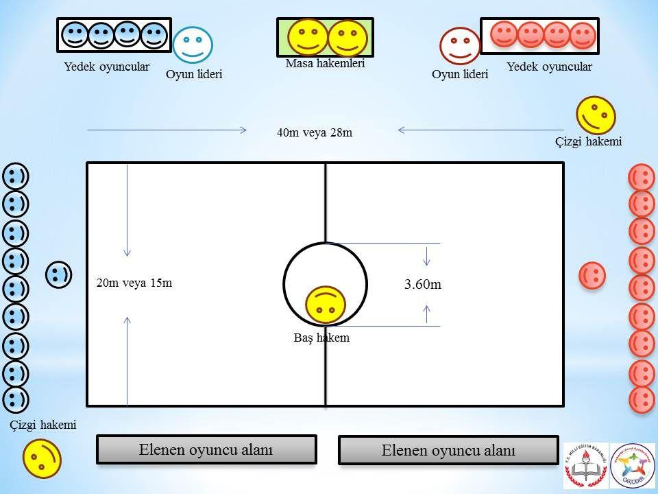 OYUN ALANI 1.Oyun Alanı: Bu oyun açık alanda veya kapalı spor salonlarında oynanabilir.