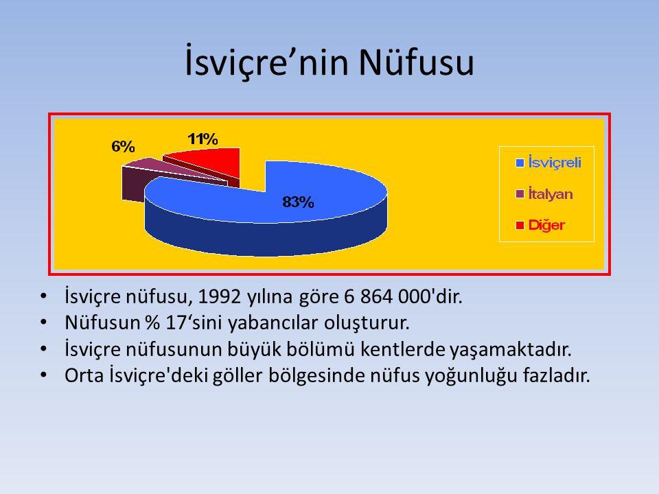 İsviçre'nin Nüfusu İsviçre nüfusu, 1992 yılına göre 6 864 000'dir. Nüfusun % 17'sini yabancılar oluşturur. İsviçre nüfusunun büyük bölümü kentlerde ya