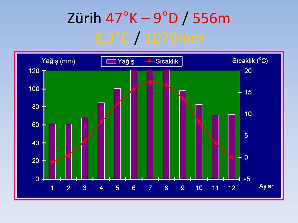 Zürih 47°K – 9°D / 556m 8,3°C / 1079mm