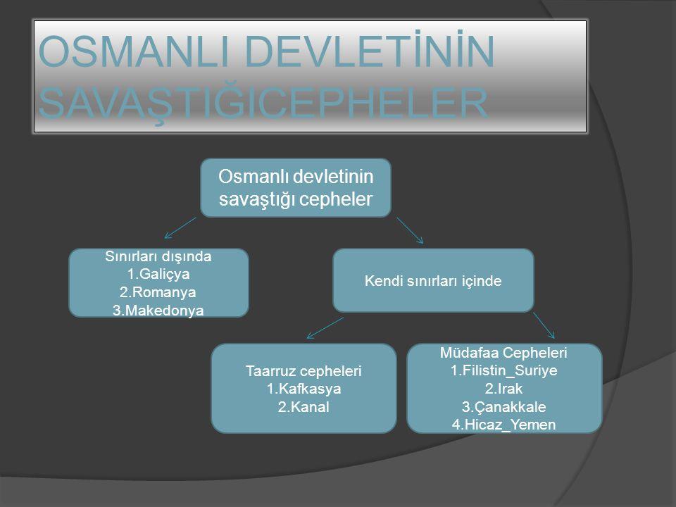 OSMANLI DEVLETİNİN SAVAŞTIĞICEPHELER Osmanlı devletinin savaştığı cepheler Sınırları dışında 1.Galiçya 2.Romanya 3.Makedonya Kendi sınırları içinde Mü