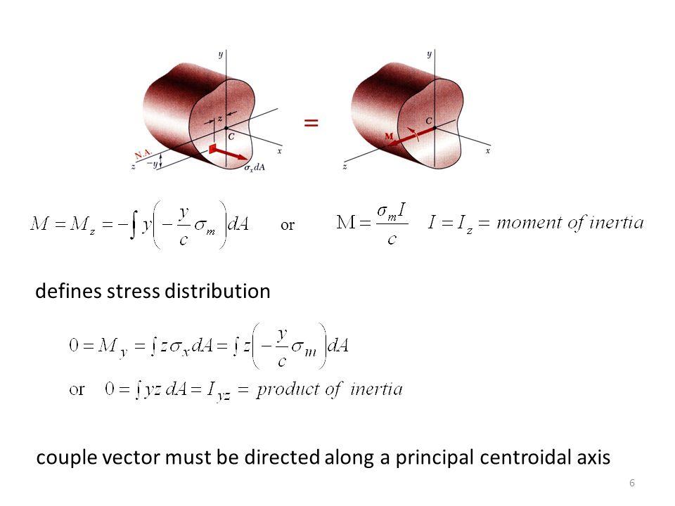 T.E.Kesitteki gerilmeler: A B C A(-35;115) noktası Olduğundan kiriş emniyetsizdir.