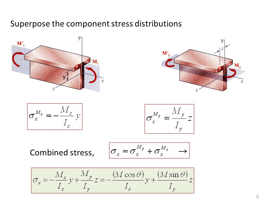 Along the neutral axis, normal stress must be zero. Thus Unsymmetric Bending9