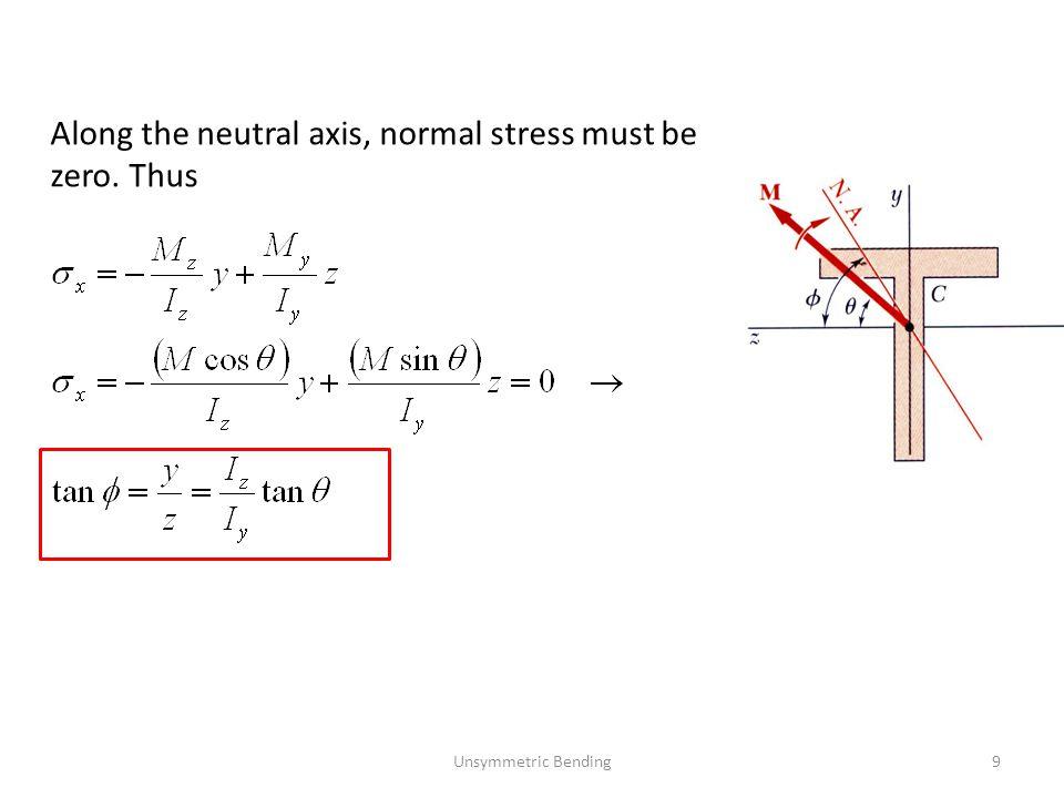 Unsymmetric Bending20 b=60 mm x y h=80 mm F=10 kN M Eğilme momenti bileşenleri: A B