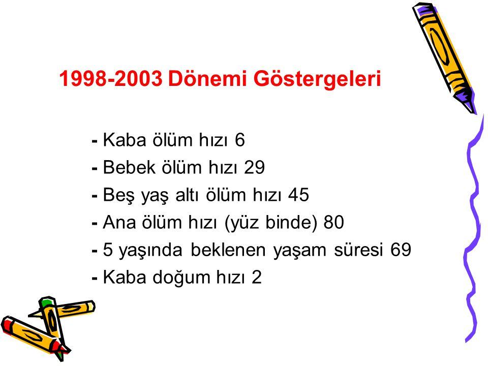 1998-2003 Dönemi Göstergeleri - Kaba ölüm hızı 6 - Bebek ölüm hızı 29 - Beş yaş altı ölüm hızı 45 - Ana ölüm hızı (yüz binde) 80 - 5 yaşında beklenen