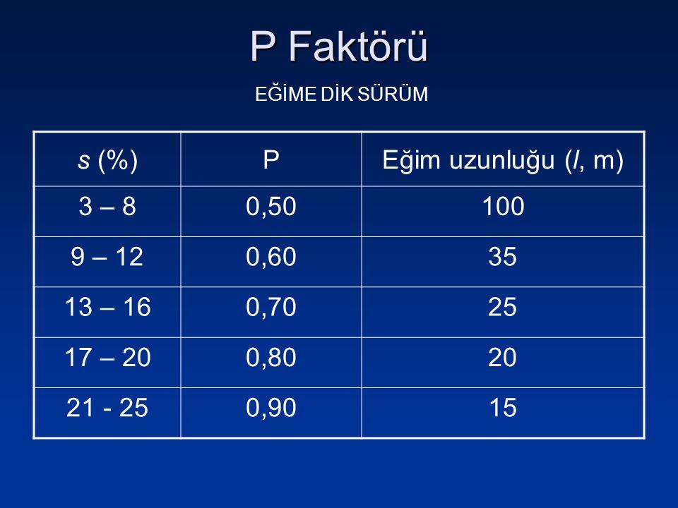 P Faktörü s (%)PEğim uzunluğu (l, m) 3 – 80,50100 9 – 120,6035 13 – 160,7025 17 – 200,8020 21 - 250,9015 EĞİME DİK SÜRÜM