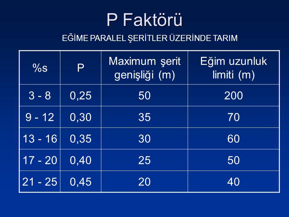 P Faktörü %sP Maximum şerit genişliği (m) Eğim uzunluk limiti (m) 3 - 80,2550200 9 - 120,303570 13 - 160,353060 17 - 200,402550 21 - 250,452040 EĞİME