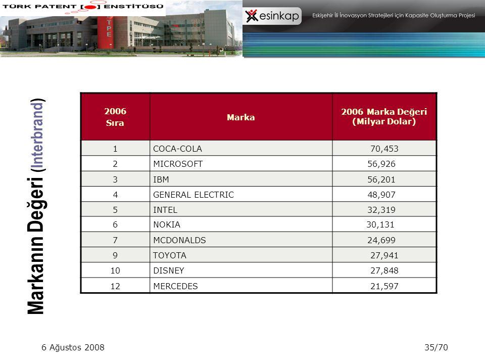 6 Ağustos 200835/70 Markanın Değeri (Interbrand) 2006 Sıra Marka 2006 Marka Değeri (Milyar Dolar) 1 COCA-COLA70,453 2 MICROSOFT56,926 3 IBM56,201 4 GE