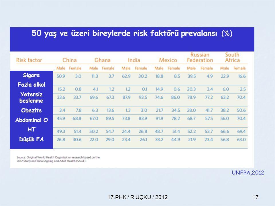 17.PHK / R UÇKU / 201217 50 yaş ve üzeri bireylerde risk faktörü prevalansı (%) UNFPA,2012 Sigara Fazla alkol Yetersiz beslenme Obezite Abdominal O HT