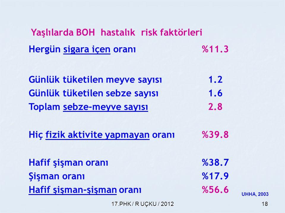17.PHK / R UÇKU / 201218 Yaşlılarda BOH hastalık risk faktörleri Hergün sigara içen oranı%11.3 Günlük tüketilen meyve sayısı Günlük tüketilen sebze sa