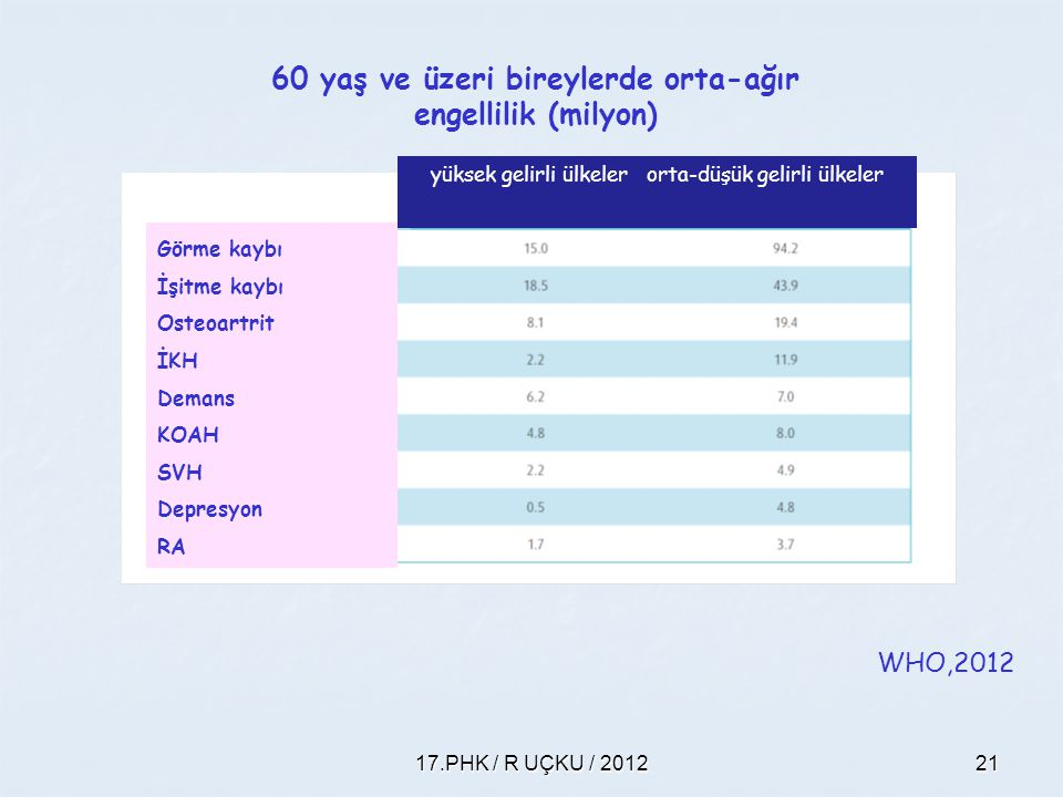 17.PHK / R UÇKU / 201221 WHO,2012 yüksek gelirli ülkeler orta-düşük gelirli ülkeler Görme kaybı İşitme kaybı Osteoartrit İKH Demans KOAH SVH Depresyon