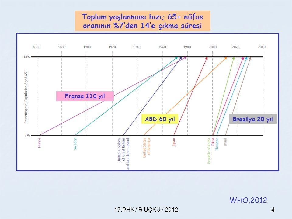 17.PHK / R UÇKU / 20124 Toplum yaşlanması hızı; 65+ nüfus oranının %7'den 14'e çıkma süresi Fransa 110 yıl Brezilya 20 yıl WHO,2012 ABD 60 yıl