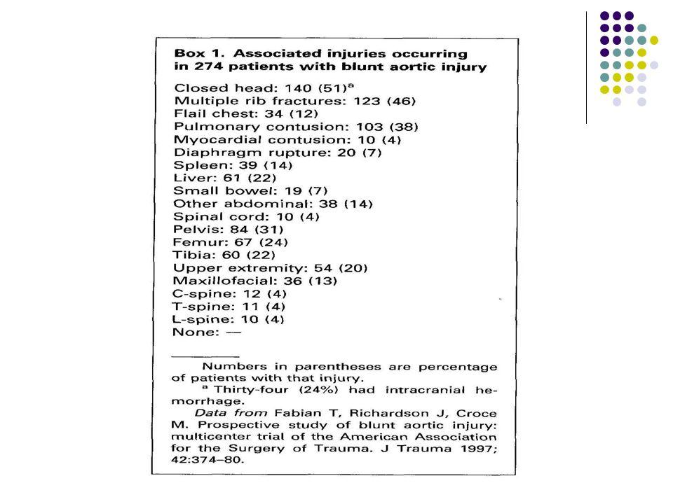 Koroner arter yaralanmaları: Künt toraks travmasında çok nadir rastlanılır.(%2'den azdır.) İntimal yırtık ve tromboz oluşumu ile semptomatik hale gelir.