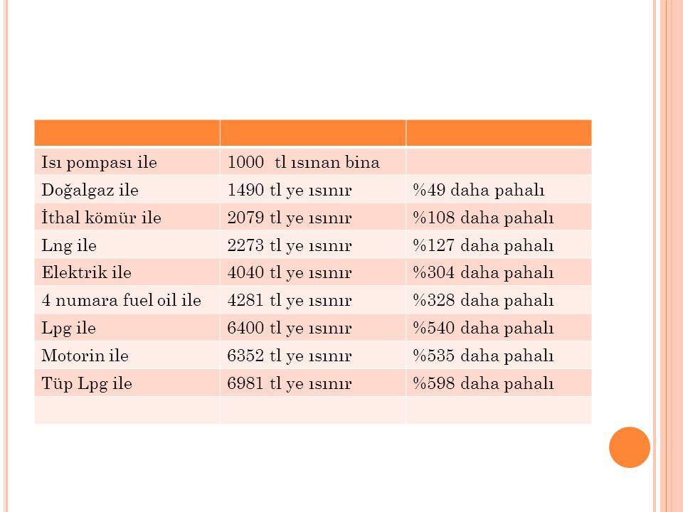 Isı pompası ile1000 tl ısınan bina Doğalgaz ile1490 tl ye ısınır%49 daha pahalı İthal kömür ile2079 tl ye ısınır%108 daha pahalı Lng ile2273 tl ye ısı