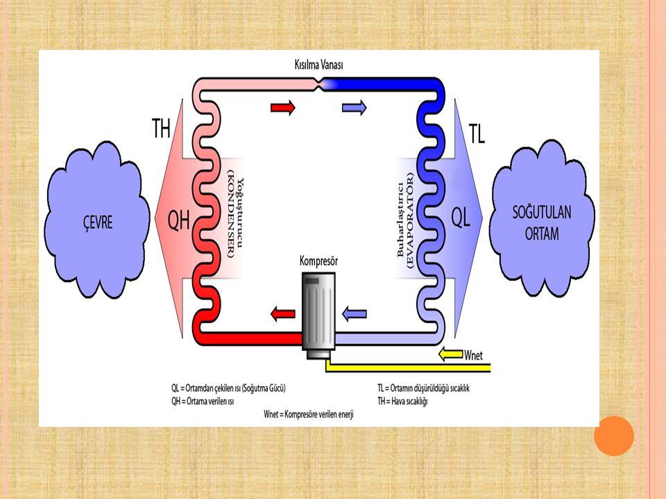Buhar sikistirmali ideal isi pompasi cevriminin Buhar sikistirmali ideal isi pompasi cevrininin T-s Diyagrami cevriminin P-h Diyagrami