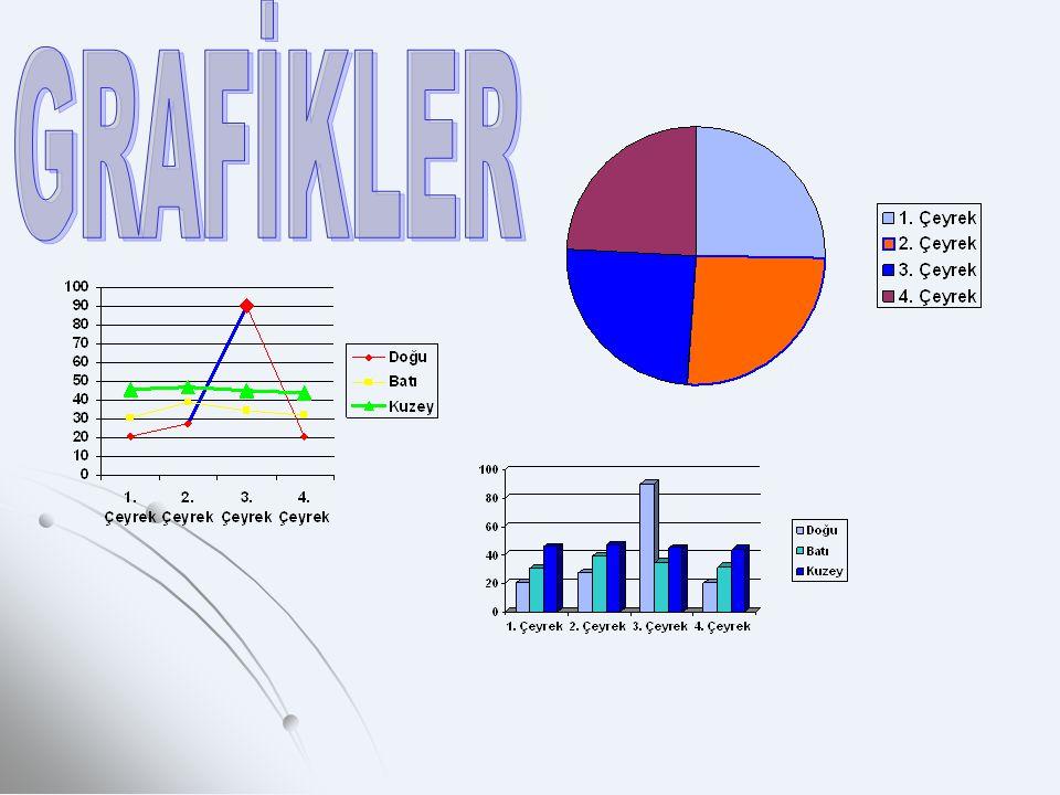 Verileri görsel olarak ifade edip yorumlamak amacıyla grafikler kullanılır.