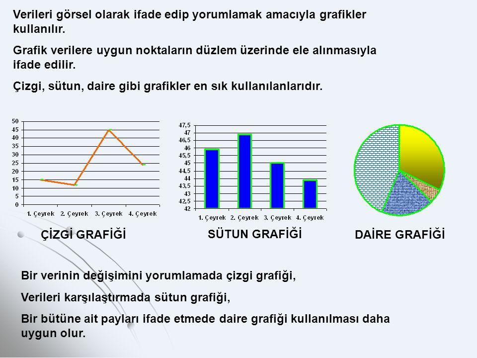 Verileri görsel olarak ifade edip yorumlamak amacıyla grafikler kullanılır. Grafik verilere uygun noktaların düzlem üzerinde ele alınmasıyla ifade edi